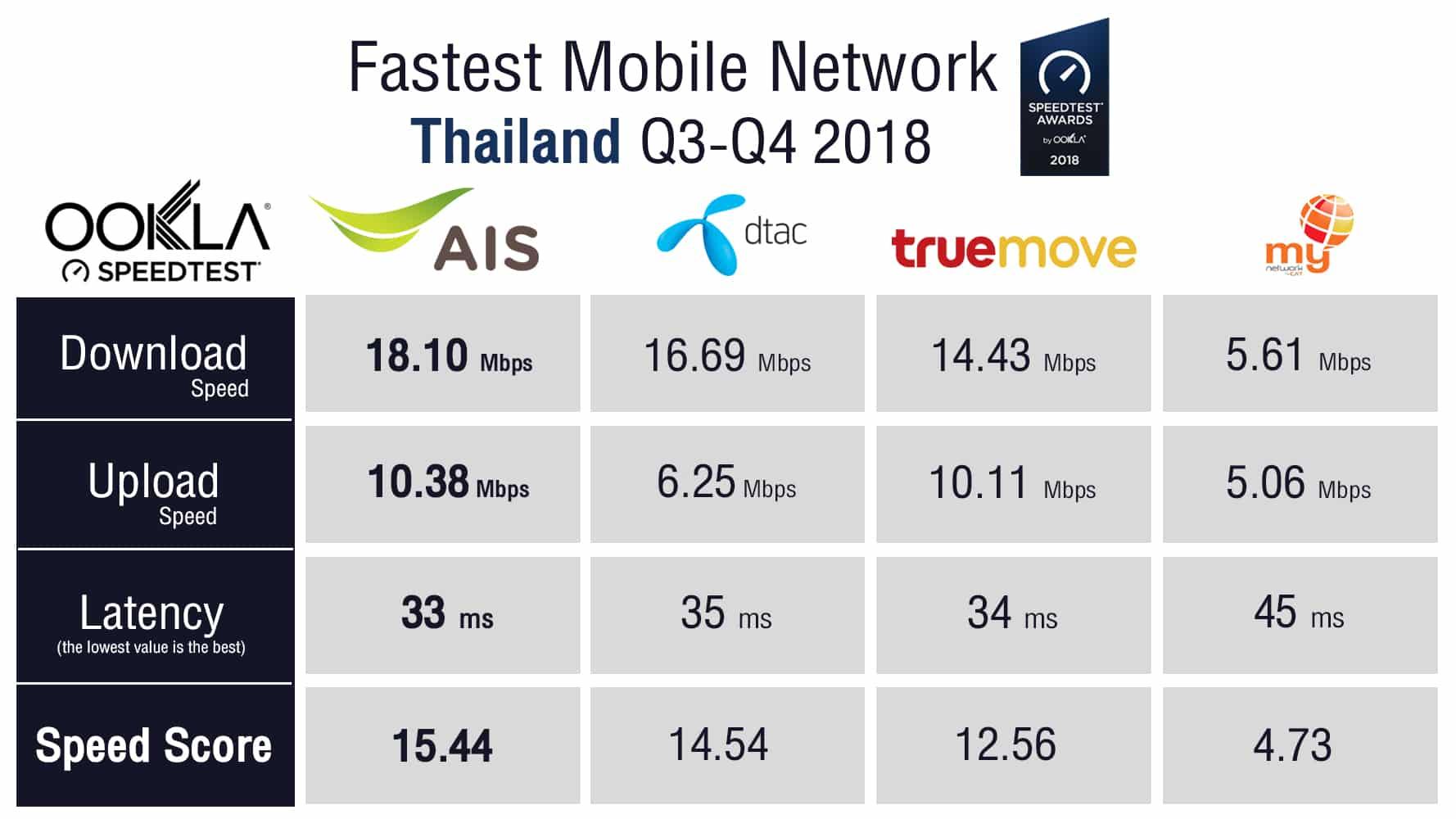 02 Fastest Mobile Network Ookla Speedtest - Ookla Speedtest เผยครึ่งปีหลังของปี 2018 AIS เป็นอันดับ 1 เครือข่ายมือถือที่เร็วที่สุดในประเทศไทย 4 ปีซ้อน