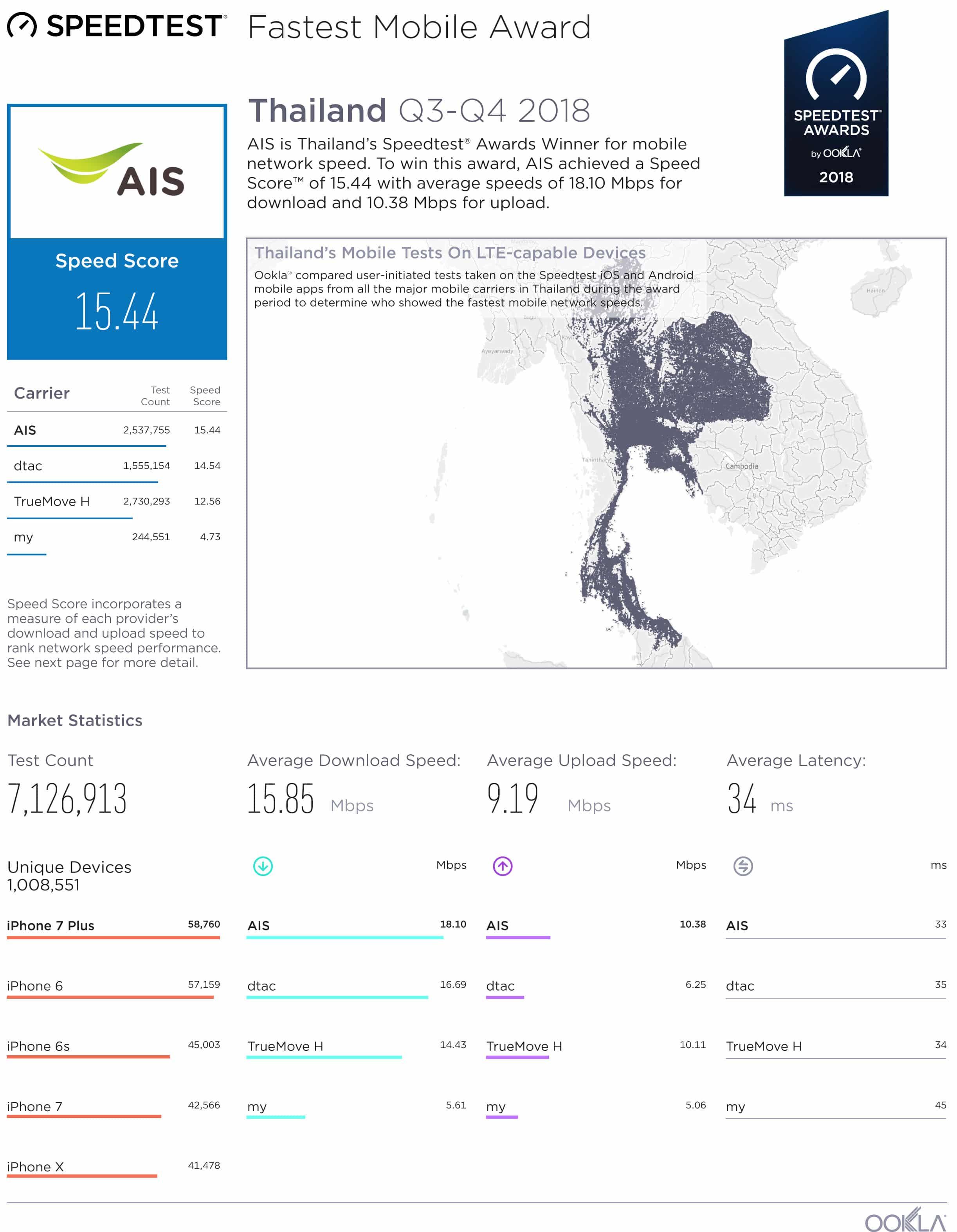 03  Report 2018 Thailand AIS Mobile Q3Q4 1 - Ookla Speedtest เผยครึ่งปีหลังของปี 2018 AIS เป็นอันดับ 1 เครือข่ายมือถือที่เร็วที่สุดในประเทศไทย 4 ปีซ้อน