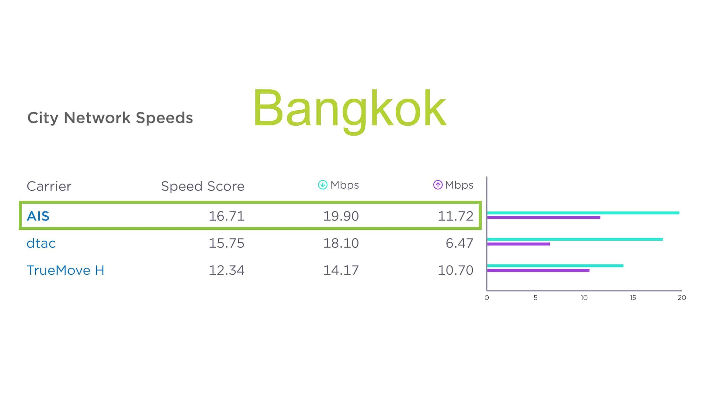 05 City Network Speed Bangkok  - Ookla Speedtest เผยครึ่งปีหลังของปี 2018 AIS เป็นอันดับ 1 เครือข่ายมือถือที่เร็วที่สุดในประเทศไทย 4 ปีซ้อน