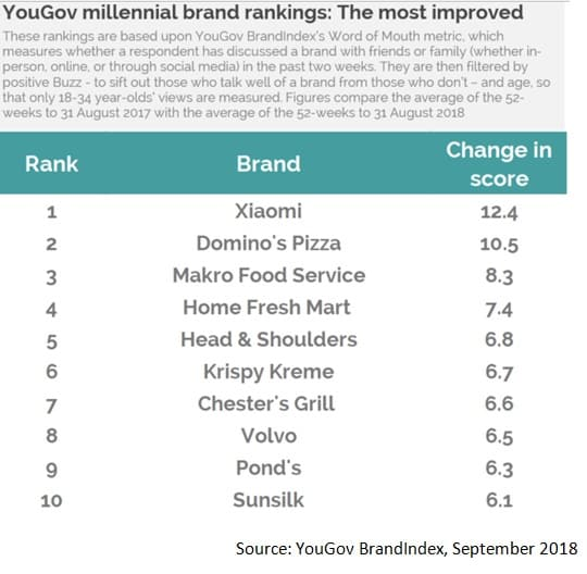 YouGov-millenial-brand-rankings-The-most-improved
