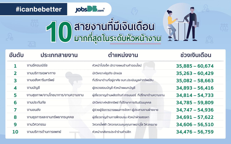 .png - jobsDB เผย 10 ตำแหน่งงานที่เงินเดือนมากที่สุด ประจำปี 2561