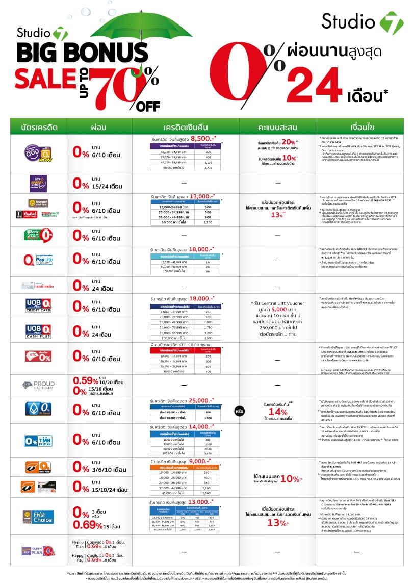 s7 big bonus 30jul LDP - Studio 7 และ BaNANA ลดสูงสุด 70% ผ่อน 0% นานสูงสุด 24 เดือน