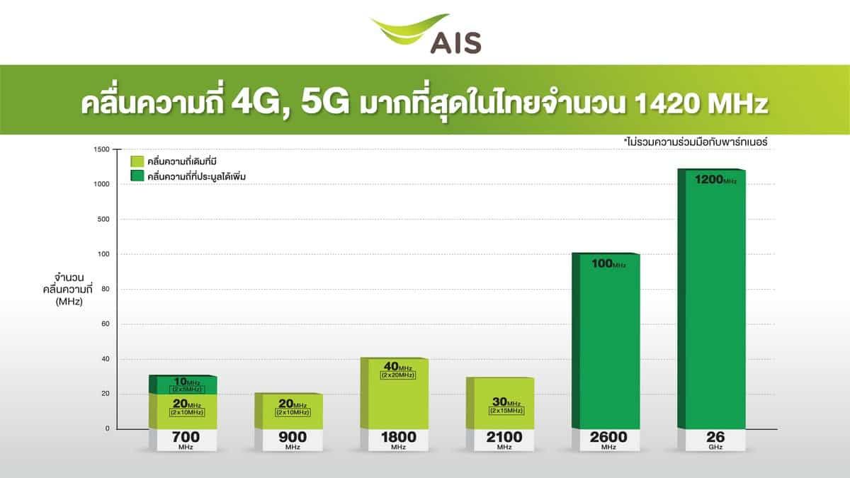 "AIS 5G 00005 - AIS เปิดแผนยุทธศาสตร์ 5G ""คลื่นมากที่สุด สร ้างประโยชน์ให้คนไทยได้มากกว่า"""