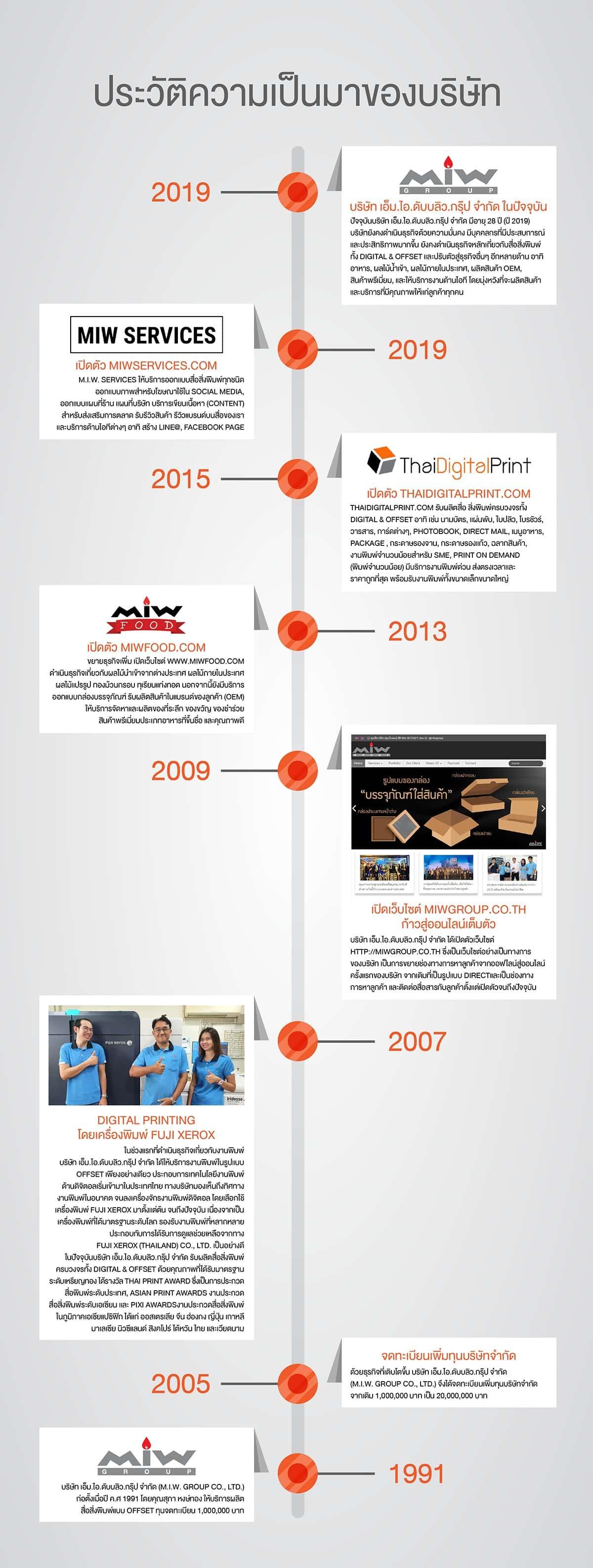 Company history M.I.W SERVICES.2 01 - ประวัติบริษัท เอ็ม.ไอ.ดับบลิว.กรุ๊ป จำกัด