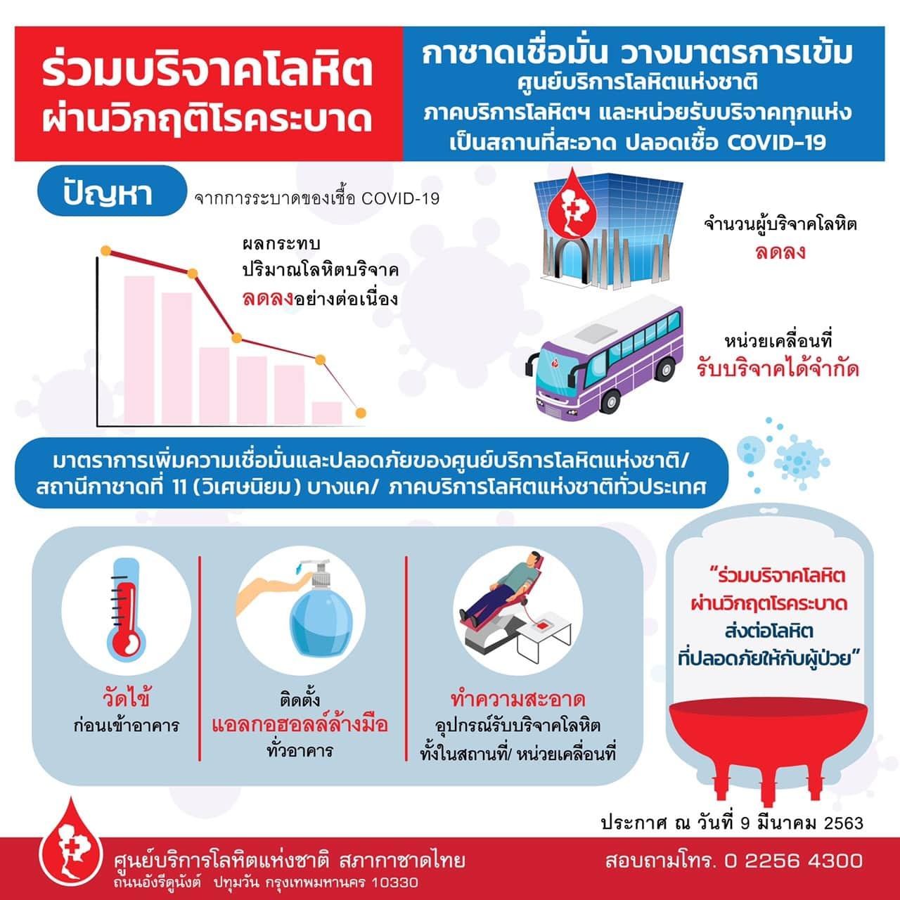 blood 2 - แนะนำสถานที่บริจาคโลหิตในช่วงการระบาดของโรค COVID-19