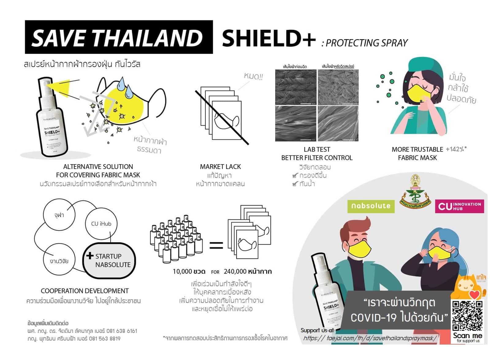 Shield Protecting spray Photo 3 infographic - จุฬาฯ คิดค้นสเปรย์เพิ่มประสิทธิภาพหน้ากากผ้าป้องกันโควิด-19