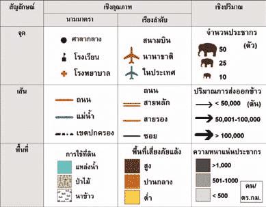 map 01 - สัญลักษณ์บนแผนที่และการแสดงข้อมูลประกอบการออกแบบแผนที่