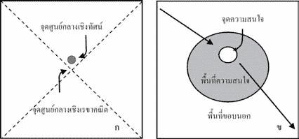 map 03 - องค์ประกอบของการออกแบบแผนที่ และความสำคัญของการออกแบบแผนที่