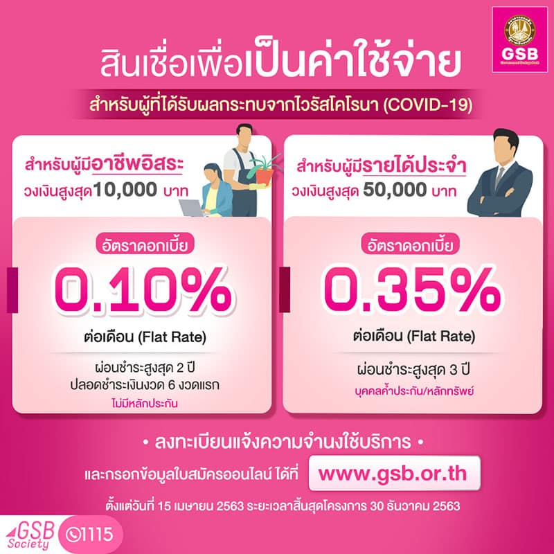 Government Savings Bank 01 - ธนาคารออมสินปล่อยสินเชื่อโควิด 10,000 บาท และ 50,000 บาท ยื่นกู้ได้จนถึง 30 ธ.ค 2563