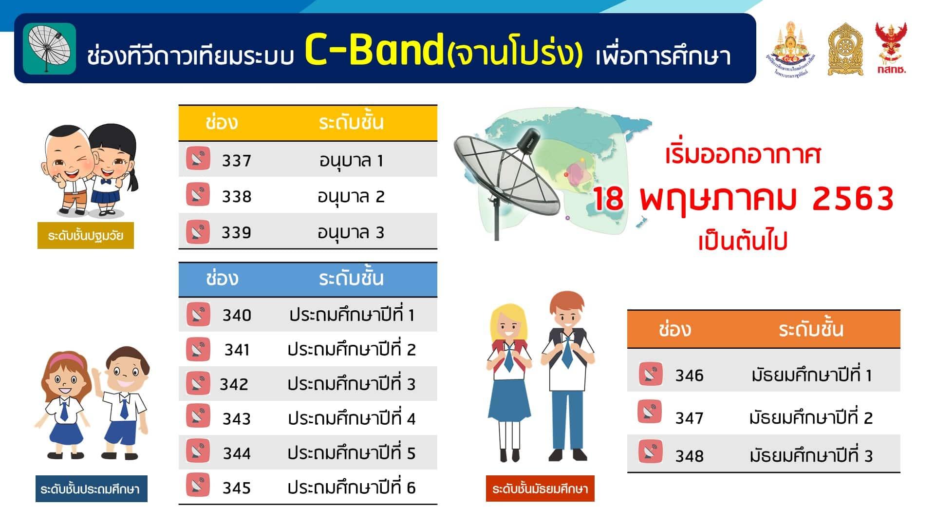 dltv 04 - แนะนำการเรียนออนไลน์ผ่านช่องทาง DLTV