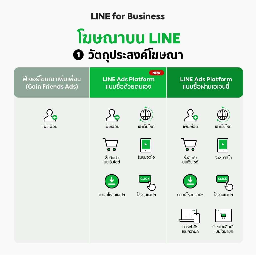 LINE Display Ads Comparison 02 - ซื้อโฆษณาออนไลน์ผ่าน LINE Ads Platform ได้เองแล้ววันนี้