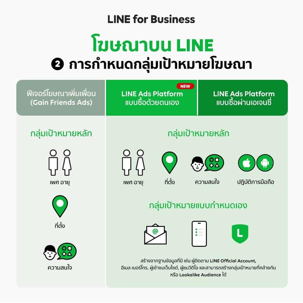 LINE Display Ads Comparison 03 - ซื้อโฆษณาออนไลน์ผ่าน LINE Ads Platform ได้เองแล้ววันนี้