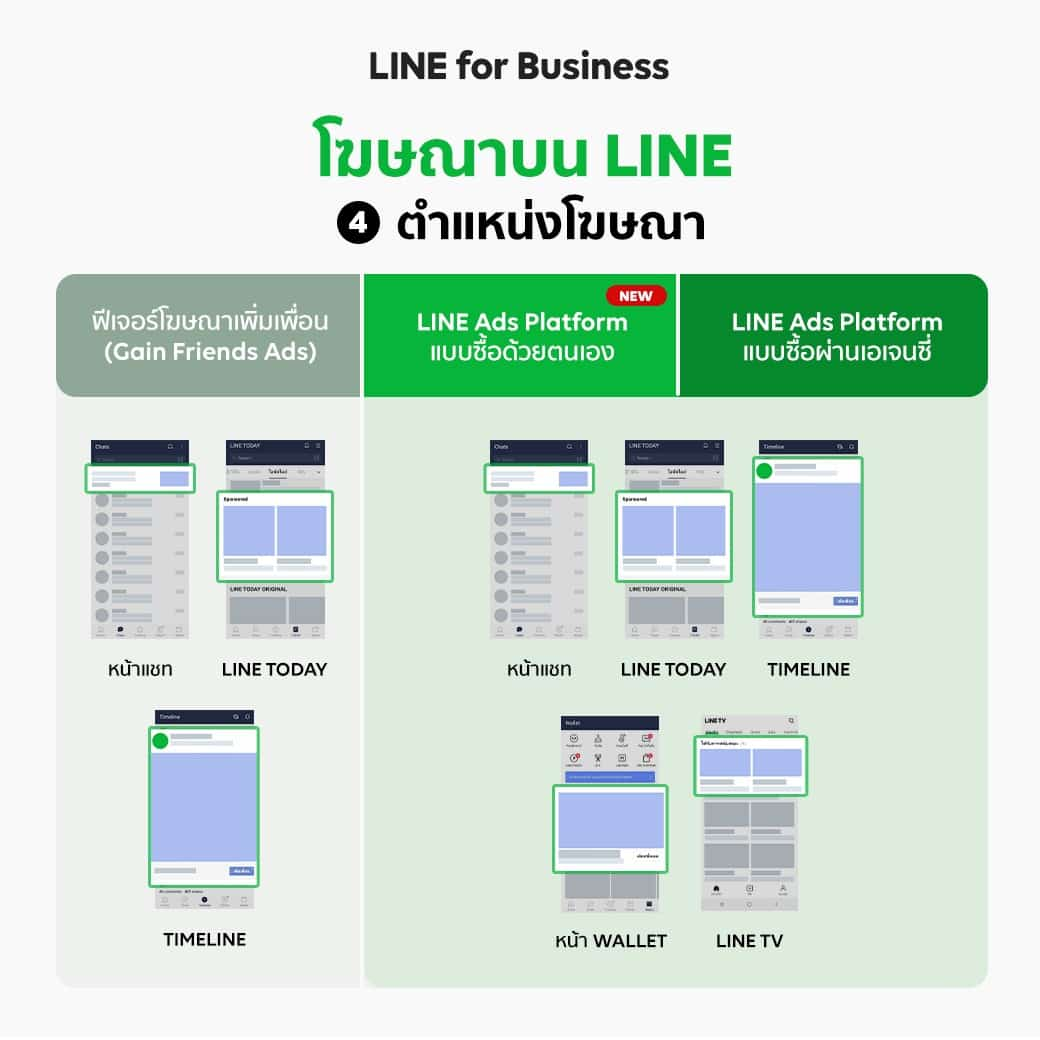 LINE Display Ads Comparison 05 - ซื้อโฆษณาออนไลน์ผ่าน LINE Ads Platform ได้เองแล้ววันนี้